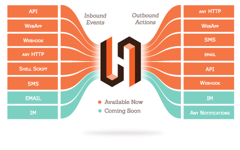 List of inbound events and outbound actions